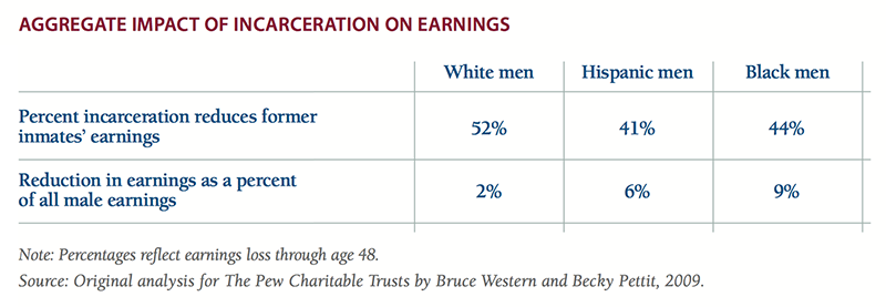 Incarceration especially depresses Hispanic and black men's earnings.
