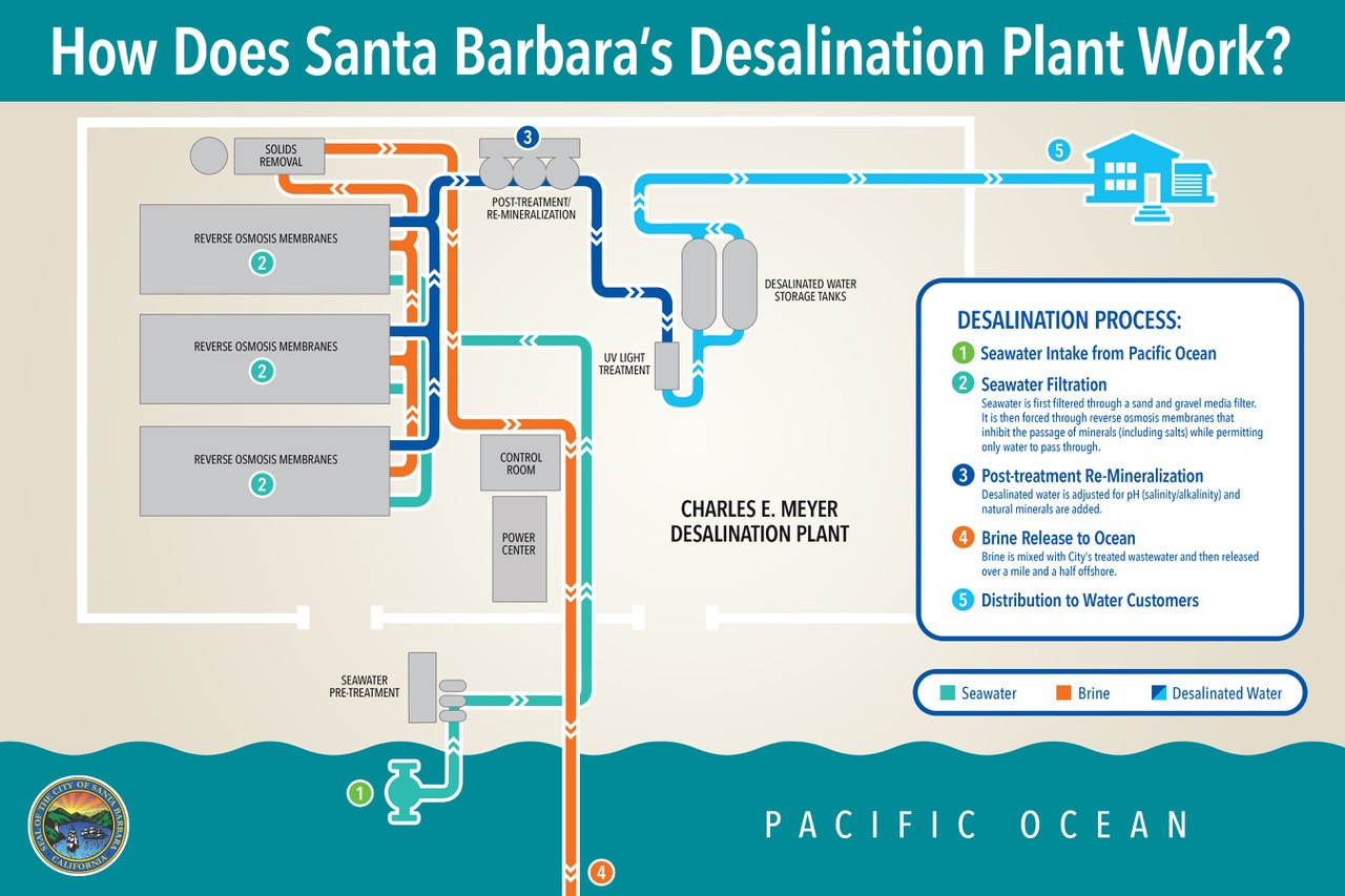 Desalination Plant Diagram Seawater Process Flow Reverse Osmosis What You Should Know About Santa Barbaras New How Does